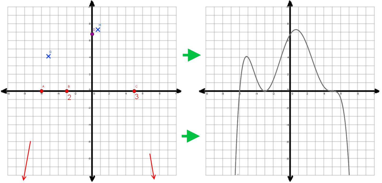 Graphing polynomial functions the archive of random material this illustration shows the basic steps of drawing the graph plot the points note multiplicities note end behaviors and simply connect the points falaconquin