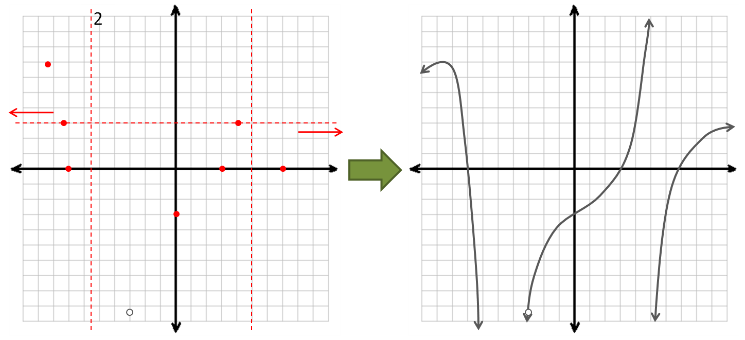 Graphing Rational Functions - The Archive of Random Material